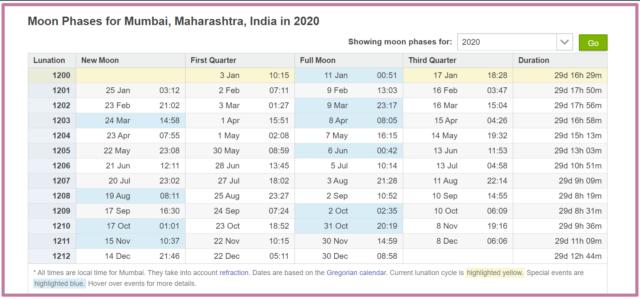 Moon Phases 2020 – Lunar Calendar